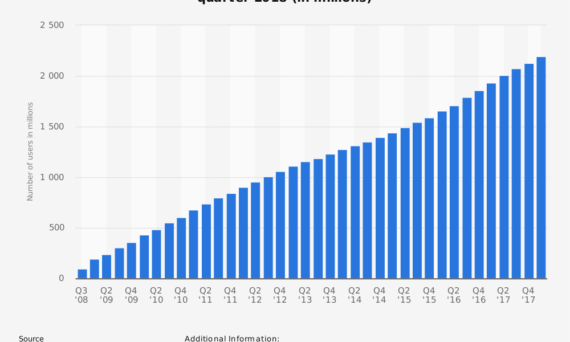 Number of Monthly Users on Facebook